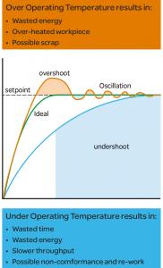 Figure1-benefits-of-PID