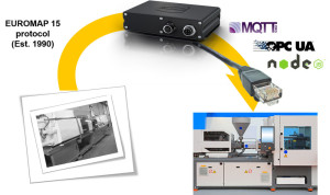 HARTING MICA retrofit injection moulding
