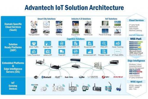 Advantech in Top 47 Worldwide for Innovation in the Industrial Internet of Things (IIoT ...